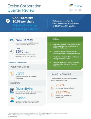 Exelon second-quarter highlights (Graphic: Business Wire)