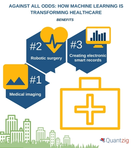 Against All Odds How Machine Learning Is Transforming Healthcare. (Graphic: Business Wire)
