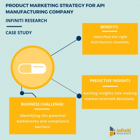 PRODUCT MARKETING STRATEGY FOR API MANUFACTURING COMPANY. (Graphic: Business Wire)