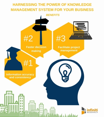 Harnessing the Power of Knowledge Management System for Your Business. (Graphic: Business Wire)