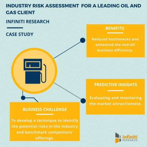 Industry Risk Assessment helps a Leading Pressure Control Valve Manufacturer Monitor their Market Attractiveness. (Graphic: Business Wire)