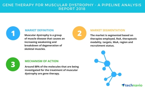 Technavio has published a new report on the gene therapy pipeline for muscular dystrophy, including  ...