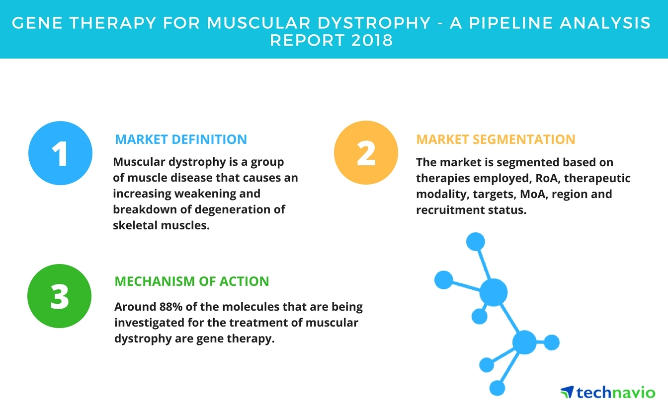 gene therapy for muscular dystrophy | a drug pipeline analysis