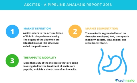 Technavio has published a new report on the drug development pipeline for ascites, including a detailed study of the pipeline molecules (Graphic: Business Wire)
