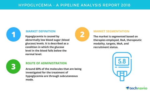 Technavio has published a new report on the drug development pipeline for hypoglycemia, including a detailed study of the pipeline molecules. (Graphic: Business Wire)