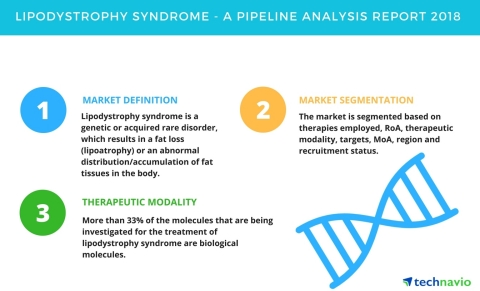 Technavio has published a new report on the drug development pipeline for lipodystrophy syndrome, including a detailed study of the pipeline molecules. (Graphic: Business Wire)