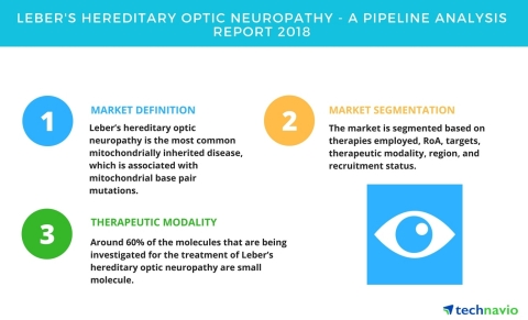 Technavio has published a new report on the drug development pipeline for Leber's hereditary optic neuropathy, including a detailed study of the pipeline molecules. (Graphic: Business Wire)