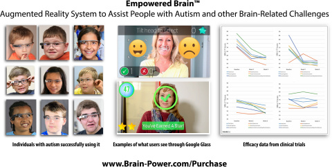 Empowered Brain system for autism and ADHD based on Google Glass (Photo: Business Wire).