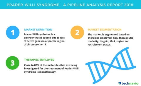Technavio has published a new report on the drug development pipeline for Prader-Willi syndrome, including a detailed study of the pipeline molecules. (Graphic: Business Wire)