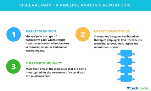 Technavio has published a new report on the drug development pipeline for visceral pain, including a detailed study of the pipeline molecules. (Graphic: Business Wire)