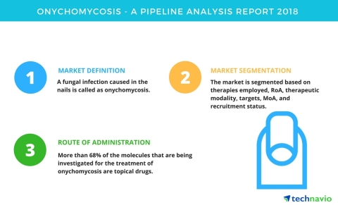 Technavio has published a new report on the drug development pipeline for onychomycosis, including a detailed study of the pipeline molecules. (Graphic: Business Wire)