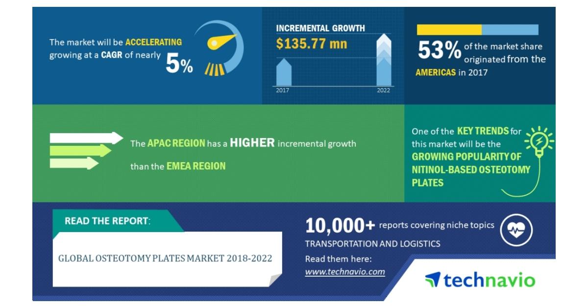 Global Osteotomy Plates Market 2018-2022 | NiTiNOL-based Osteotomy ...