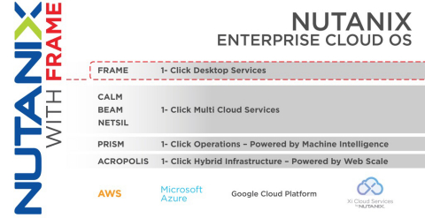 Nutanix Announces Intent to Acquire Frame (Graphic: Business Wire)