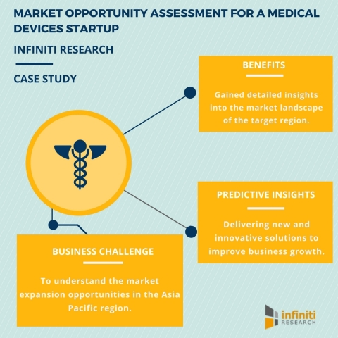 Market Opportunity Assessment for a Medical Devices Startup (Graphic: Business Wire)