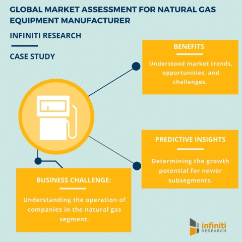GLOBAL MARKET ASSESSMENT FOR NATURAL GAS EQUIPMENT MANUFACTURER (Graphic: Business Wire)