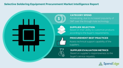 Global Selective Soldering Equipment Category – Procurement Market Intelligence Category (Graphic: Business Wire)