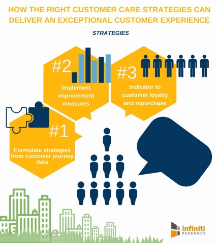 How the Right Customer Care Strategies Can Deliver an Exceptional Customer Experience. (Graphic: Business Wire)