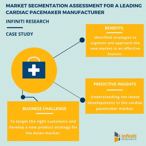 Cardiac Pacemaker Manufacturer Leverages Infiniti's Market Segmentation Solution to Enter the Asian Market (Graphic: Business Wire)