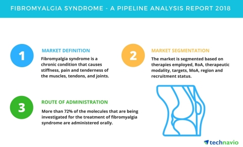 Technavio has published a new report on the drug development pipeline for fibromyalgia syndrome, including a detailed study of the pipeline molecules. (Graphic: Business Wire)