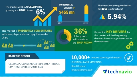 Technavio has published a new market research report on the global polymer modified cementitious coatings market from 2018-2022. (Graphic: Business Wire)