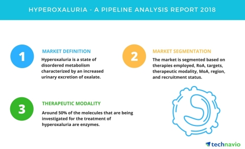 Technavio has published a new report on the drug development pipeline for hyperoxaluria, including a ...