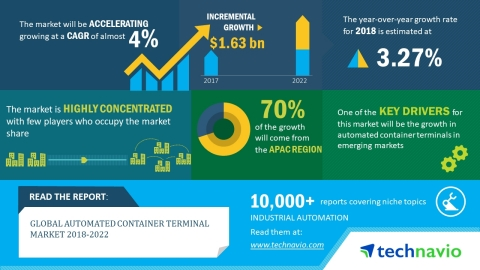 Technavio has published a new market research report on the global automated container terminal market from 2018-2022. (Graphic: Business Wire)