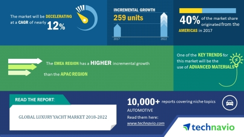 Technavio has published a new market research report on the global luxury yacht market from 2018-2022. (Graphic: Business Wire)