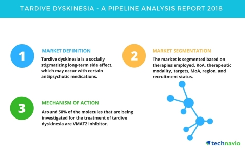 Technavio has published a new report on the drug development pipeline for tardive dyskinesia, including a detailed study of the pipeline molecules. (Graphic: Business Wire)