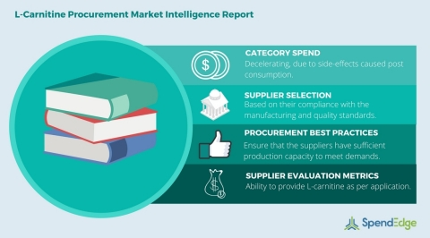 Global L-Carnitine Category - Procurement Market Intelligence Report (Graphic: Business Wire)