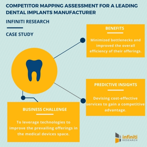 Competitor Mapping Engagement: How a Leading Dental Implants Manufacturer Devised Cost-Effective Product Offerings (Graphic: Business Wire)