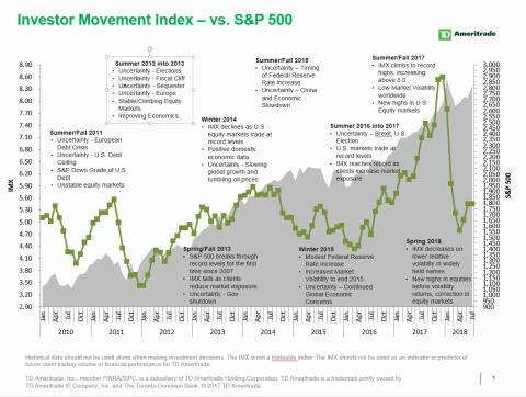 TD Ameritrade July 2018 Investor Movement Index (Graphic: TD Ameritrade)