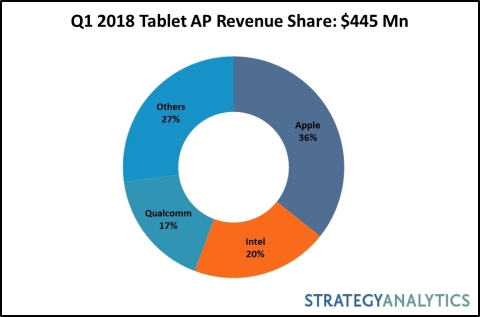 Q1 2018 Tablet AP Revenue Share: $445 Mn (Graphic: Business Wire).