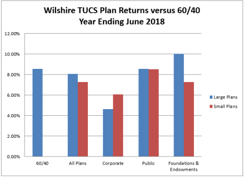 Wilshire TUCS plan returns versus 60/40 for second quarter 2018 (Graphic: Business Wire)