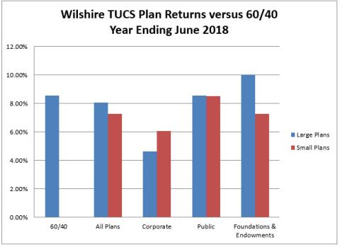 Wilshire TUCS plan returns versus 60/40 for second quarter 2018  (Graphic: Business Wire)