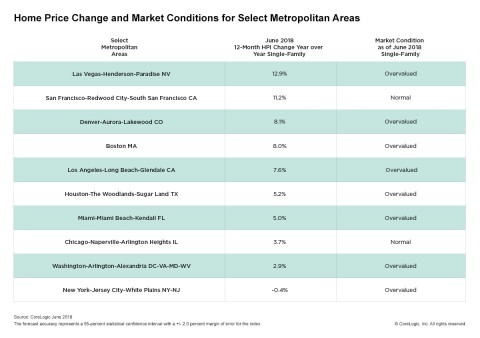 CoreLogic Home Price Change & MCI by Select Metro Area; June 2018. (Graphic: Business Wire)