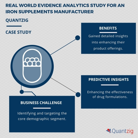 Real World Evidence Analytics Study for an Iron Supplements Manufacturer (Graphic: Business Wire)