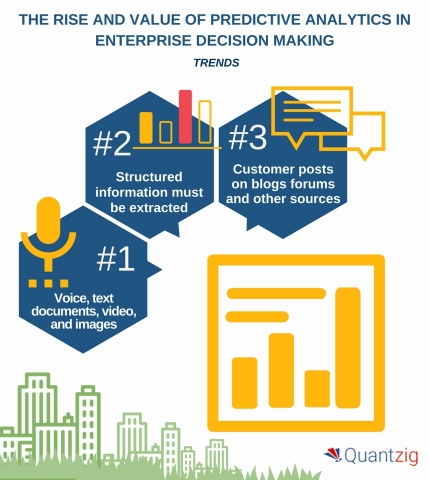 The Rise and Value of Predictive Analytics in Enterprise Decision Making. (Graphic: Business Wire)