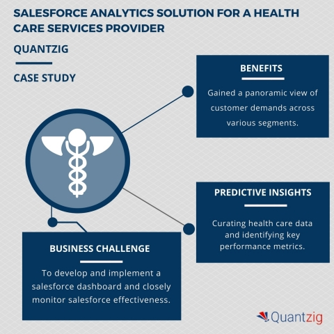 Revolutionizing patient care for a health care services provider: A Quantzig salesforce analytics study (Graphic: Business Wire)