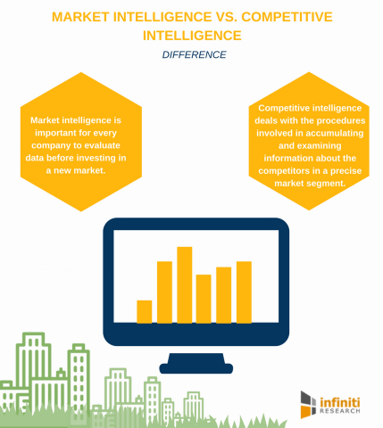 Market Intelligence Vs. Competitive Intelligence. (Graphic: Business Wire)