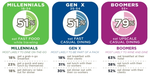 How do different generations prefer to eat out when traveling for work? (Graphic: Business Wire)