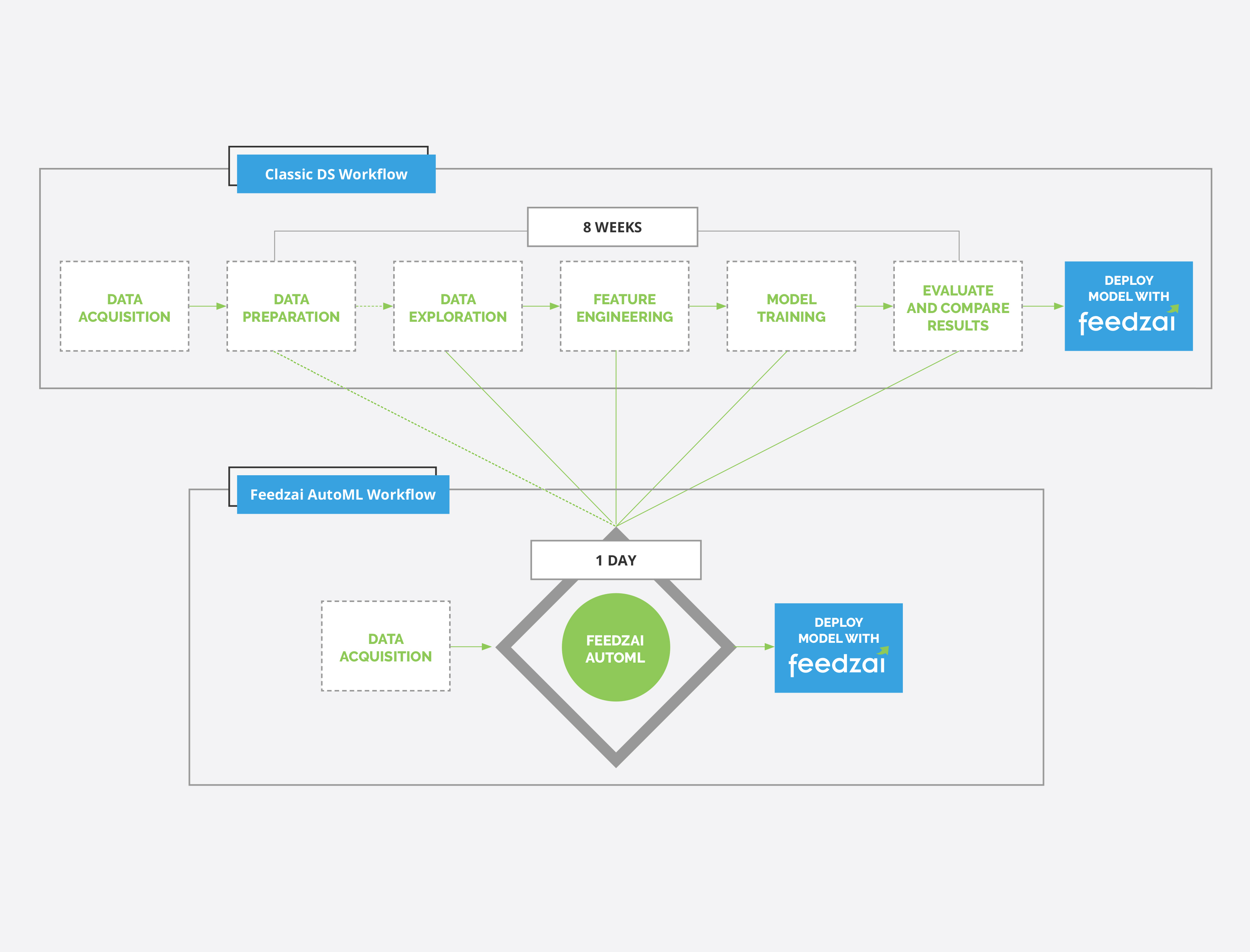 Feedzai Unveils Automl Automated Machine Learning That Fights Fraud Mashins Wiring Diagram Wires Full Size