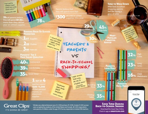 Great Clips back-to-school 2018 survey results (Graphic: Great Clips)