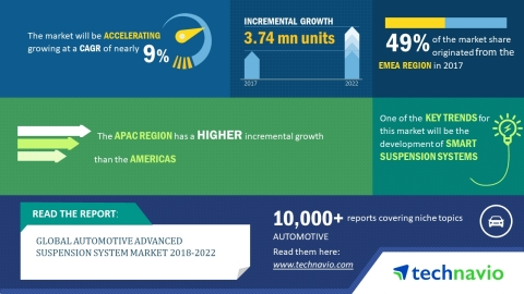 Technavio has published a new market research report on the global automotive advanced suspension system market from 2018-2022. (Graphic: Business Wire)