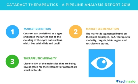Technavio has published a new report on the drug development pipeline for cataract therapeutics, including a detailed study of the pipeline molecules. (Graphic: Business Wire)
