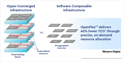 By enabling flexible scaling and purposeful provisioning of disaggregated storage, compute and netwo ...