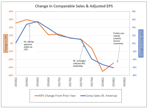 Change in Comparable Sales & Adjusted EPS (Graphic: Business Wire)