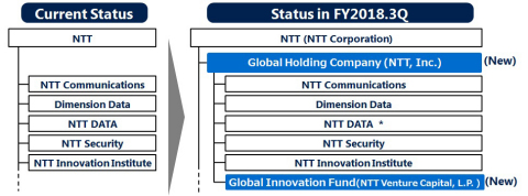 * NTT DATA will continue to collaborate with other companies in the Group while retaining its present management structure, status as a listed company, management autonomy and brand. Please note: Other subsidiaries such as NTT Docomo, NTT EAST and NTT WEST are not described in this organisational chart. (Graphic: Business Wire)