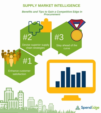 Supply market intelligence - Tips to gain a competitive edge in procurement (Graphic: Business Wire)