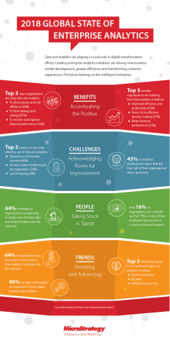 """""""2018 Global State of Enterprise Analytics"""" infographic (Graphic: Business Wire)"""