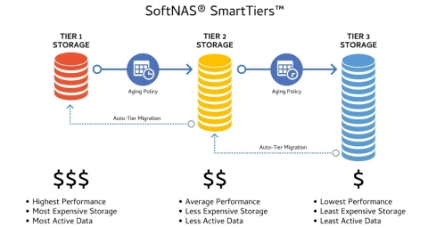 SoftNAS® SmartTiers™ is a patent pending, automated storage tiering feature that delivers optimal price/performance for cloud storage that moves aging data from more expensive, high-performance block/SSD storage to less expensive object storage, according to customer-set policies, reducing public cloud storage costs by up to 67 percent. (Graphic: Business Wire)